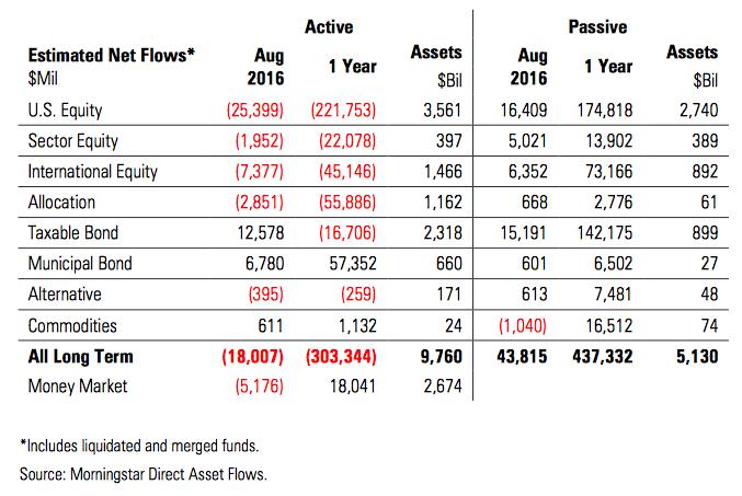 global financial market fund flows august 2016 morningstar