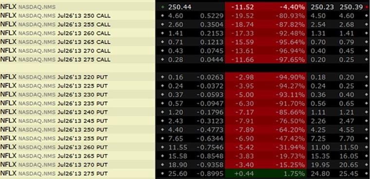 netflix-nflx-post-earnings-volatility-crush-example