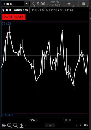 nyse-tick-indicator-trading-chart