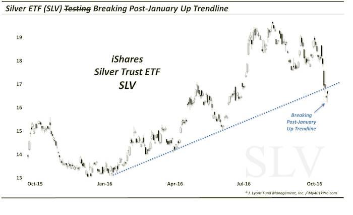 slv technical analysis chart october silver decline broken trend line