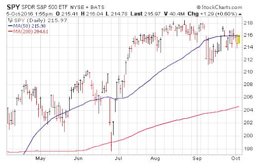 spy-sp-500-etf-chart-trend-higher-october-6