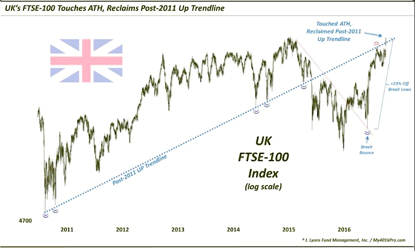 uk fuse stock market index rally higher brexit october 2016
