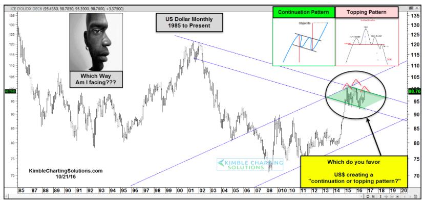 us-dollar-rally-october-2016-chart-patterns-analysis