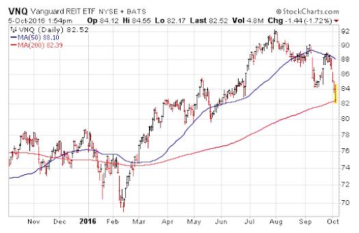 vnq-stock-chart-reit-analysis-october-6