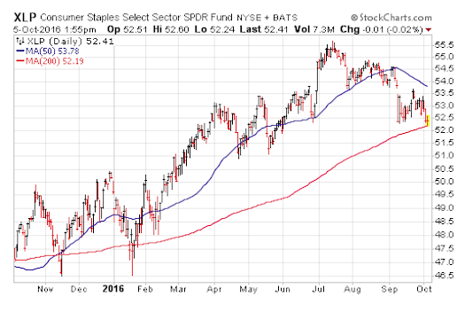 xlp-consumer-staples-chart-decline-lower-chart-october-6