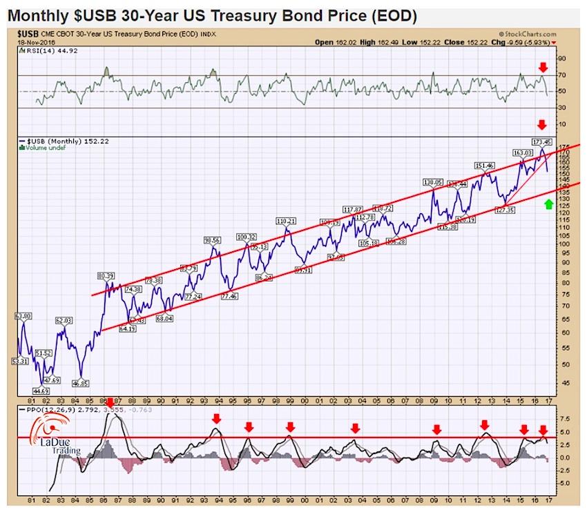 30-year-treasury-bond-historical-chart-secular-bull-market