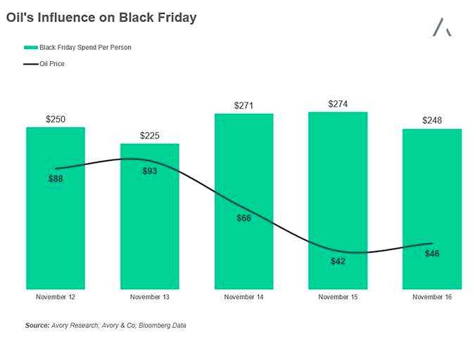 black-friday-consumer-spending-vs-oil-prices-5-years-2011-to-2016