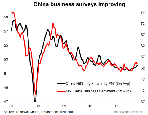 china-pmi-surprise-november-1-economy-improving