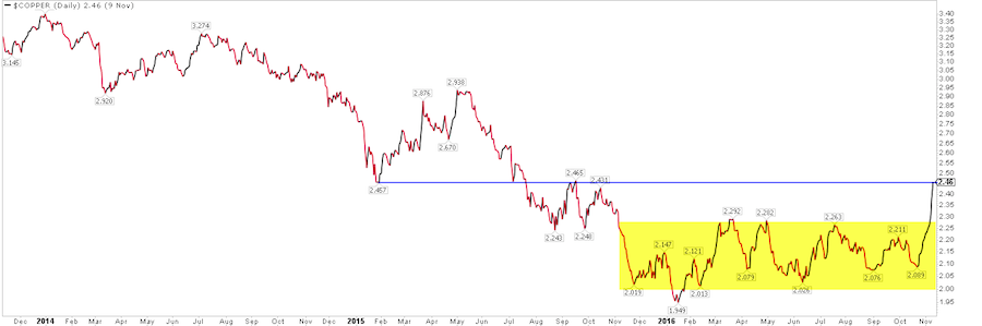 copper-prices-bottoming-chart-2014-to-2016