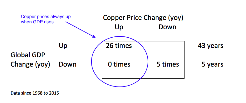 gdp copper prices correlation both rising chart