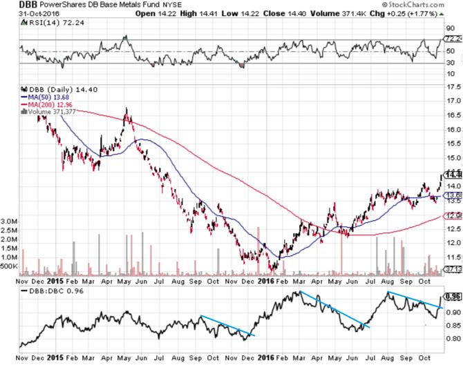 dbb-base-metals-etf-chart-higher-china-pmi-november