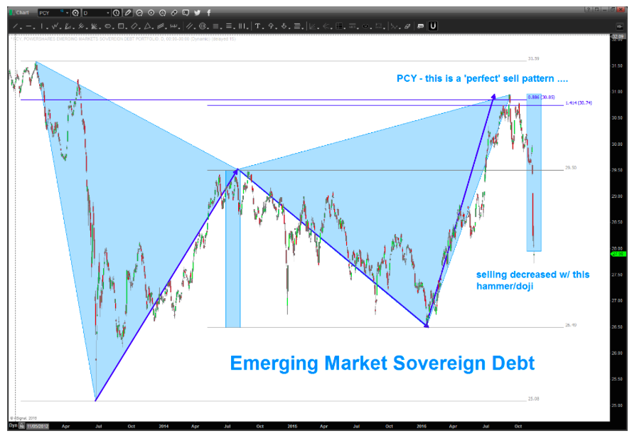 emerging-markets-sovereign-debt-etf-pcy-chart-decline-lower-targets