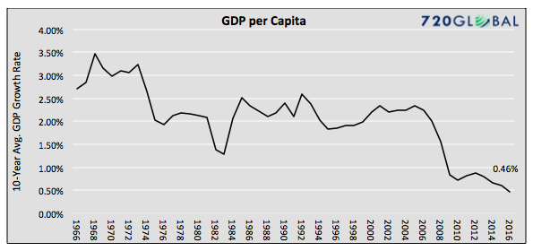 gdp-per-capita-us-history-chart-1966-to-2016