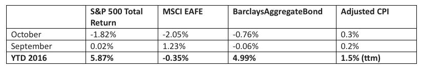 global-stock-markets-bonds-performance-october-2016