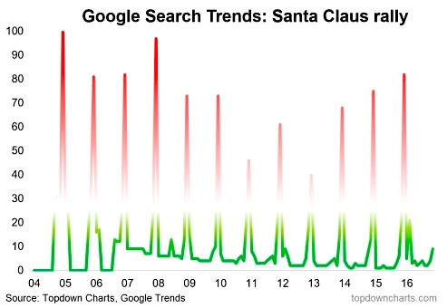 google-search-trends-santa-claus-rally-chart