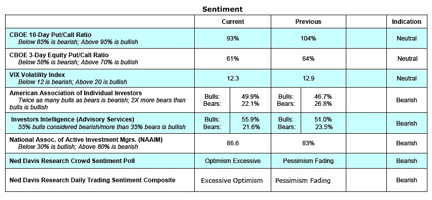 investing-sentiment-optimism-stock-market-indicators-weekly-november-28