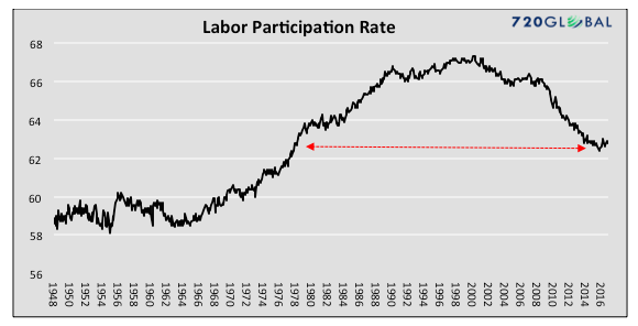 labor-participation-rate-us-economy-chart-history-1948-to-2016