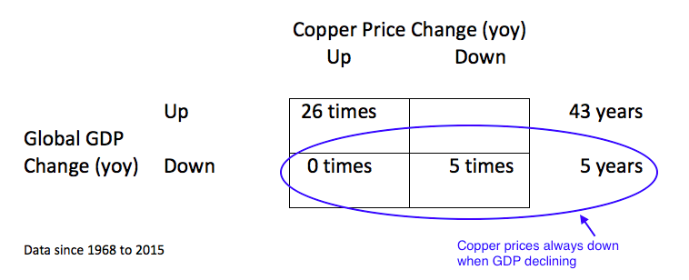 market-correlation-gdp-down-copper-prices-down-history