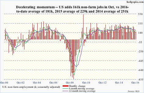 nfp-friday-jobs-report-chart-november-4