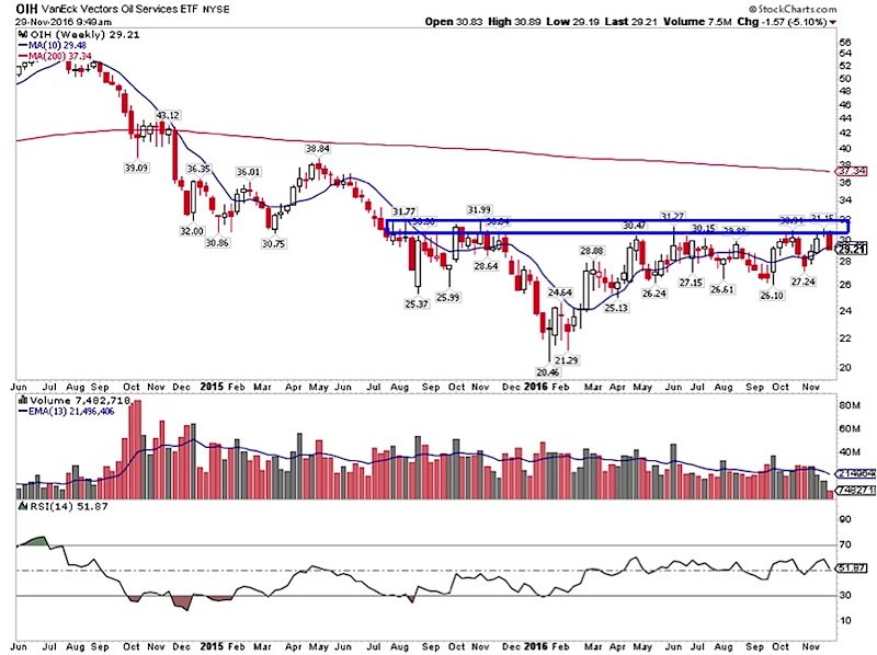 oih-oil-services-stocks-sector-important-price-resistance-november-29