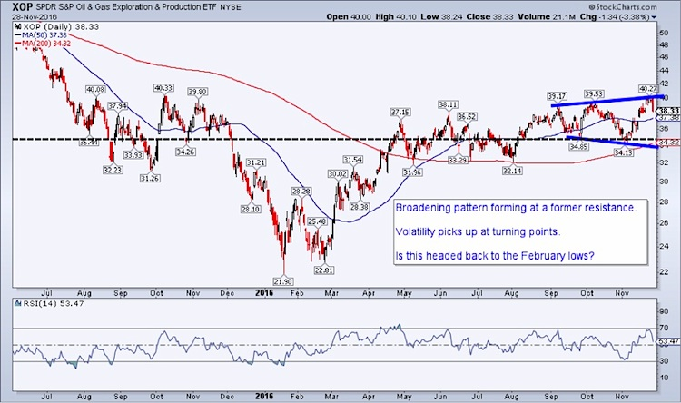 oil-and-gas-exploration-xop-trading-megaphone-setup-chart-november-29