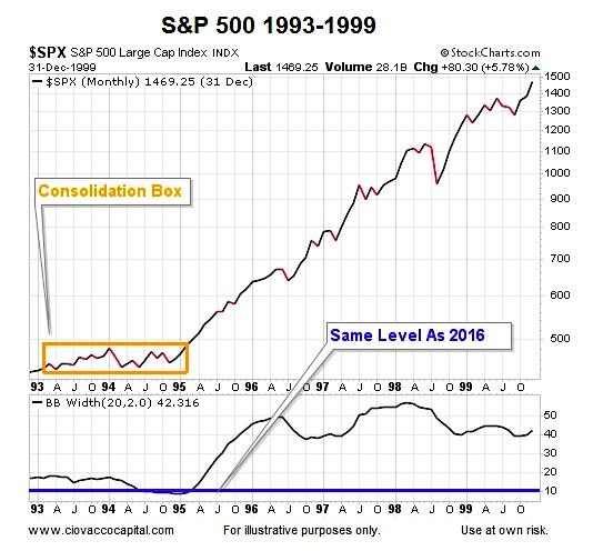 rare-bollinger-band-width-signal-1996-stock-market-breakout-chart