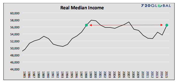 real-median-income-chart-us-1970-to-2016_45-years