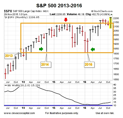 s&p 500 bollinger band width chart 2016 trading breakout