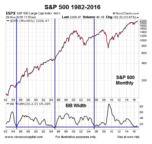 s&p 500 rare bollinger band width signals chart history years 1982 to 2016