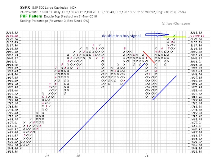 spx point and figure double top buy signal chart november 22 s&p 500