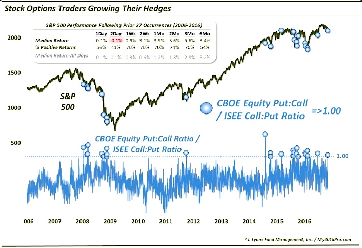 stock-options-trading-indicator-put-call-chart-november-3