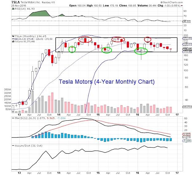 tesla-motors-stock-chart-monthly-candlesticks_tsla-trading-price-range