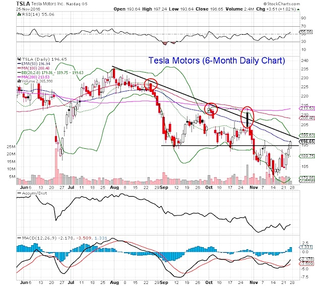 tesla-motors-stock-chart-price-resistance-levels-test-november-28