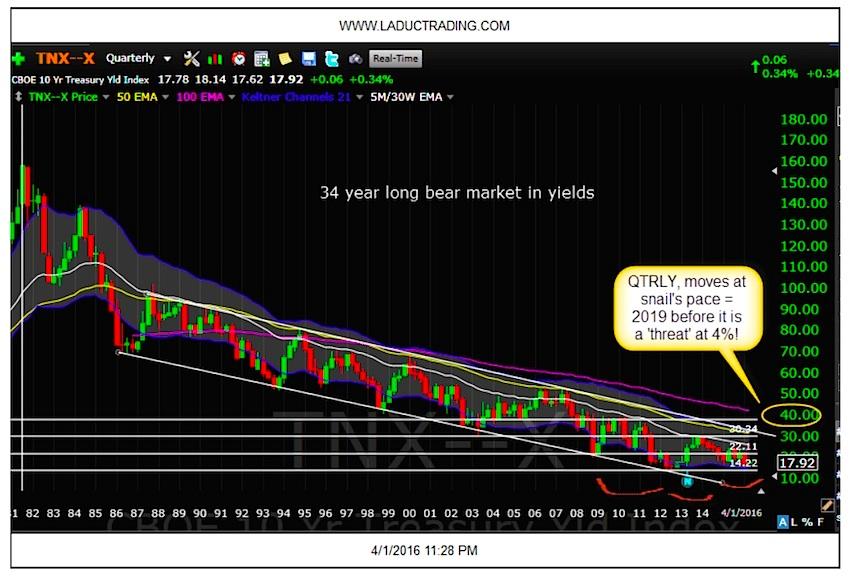 tnx-long-term-historical-trend-chart-bear-market