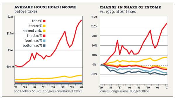 us-average-household-income-share-of-income-history-chart