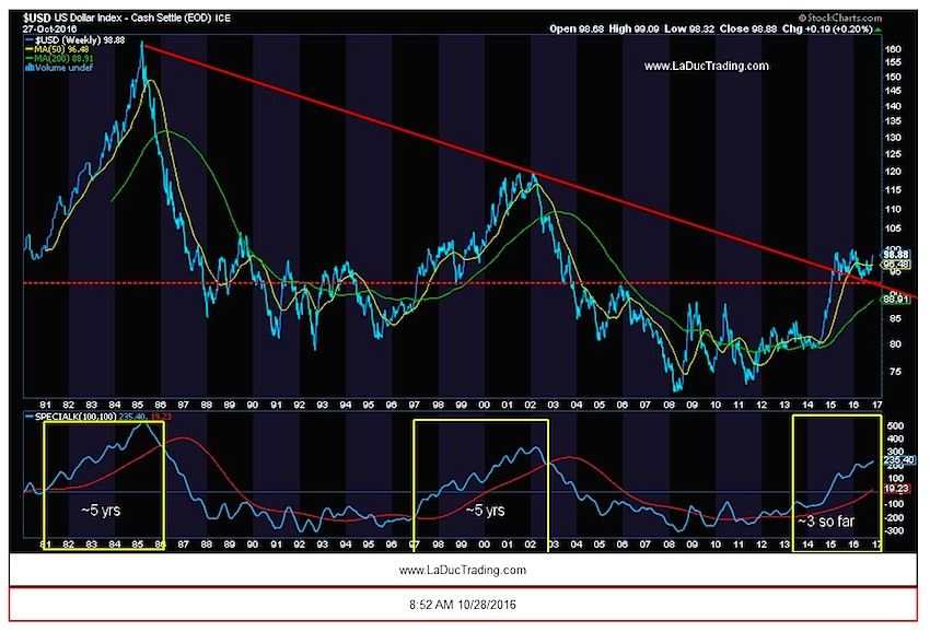 us-dollar-index-long-term-chart-break-out-new-secular-bull-market