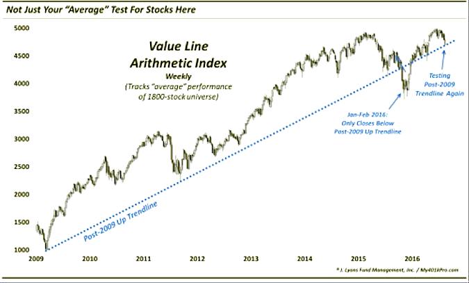 value-line-arithmetic-stock-market-index-trend-line-2016