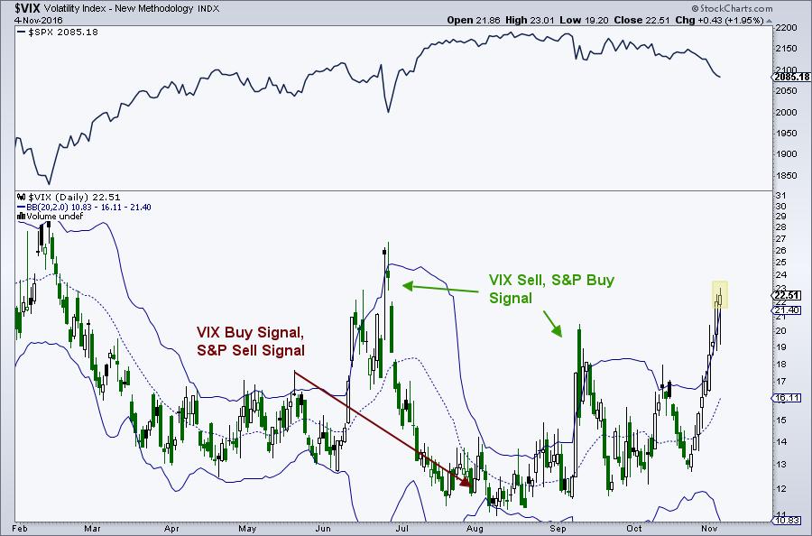 Trading Strategies and Models [ChartSchool]