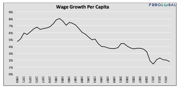 wage-growth-per-capita-us-chart-1970-to-2016_45-years