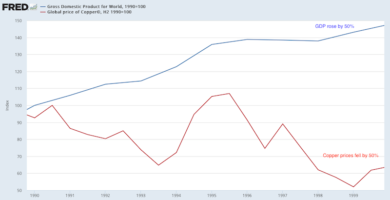 world-gdp-vs-copper-prices-chart-years-1990-to-2000