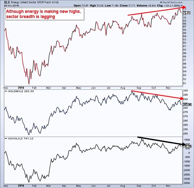 xle energy stocks opec meeting sector rally breadth weak chart november 29