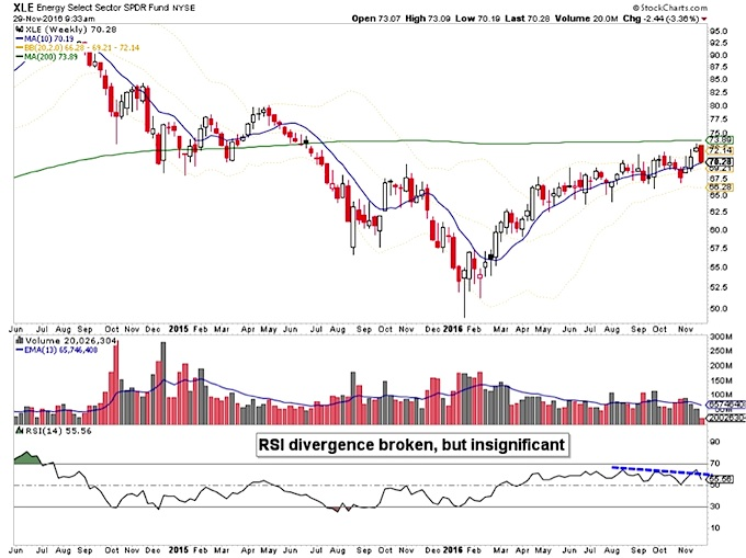 xle-energy-sector-long-term-chart-below-moving-average-resistance