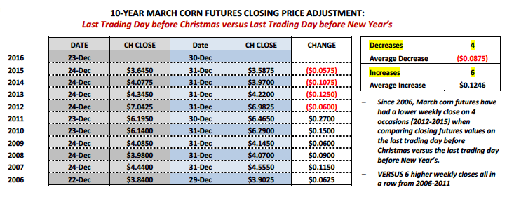 10-year-march-corn-futures-prices-history-december-26-to-december-31