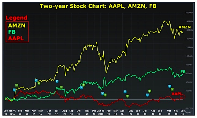 Apple stock options scandal