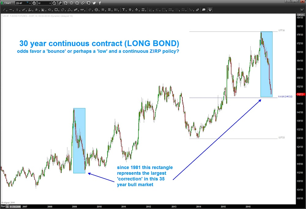 30-year-continuous-bond-chart-trading-support-level-december-2016