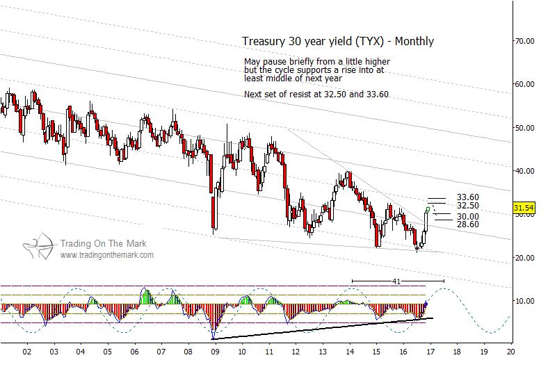 30-year-treasury-bonds-yield-elliott-wave-chart-analysis