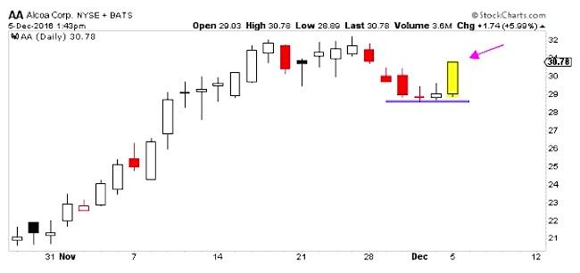alcoa-stock-chart-trading-breakout-aa-december-5
