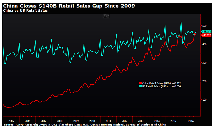 chinese-retail-sales-vs-us-chart_years-2009-to-2016