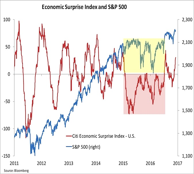 citi-economic-surprise-index-chart-growth-or-recession-2009-to-2016
