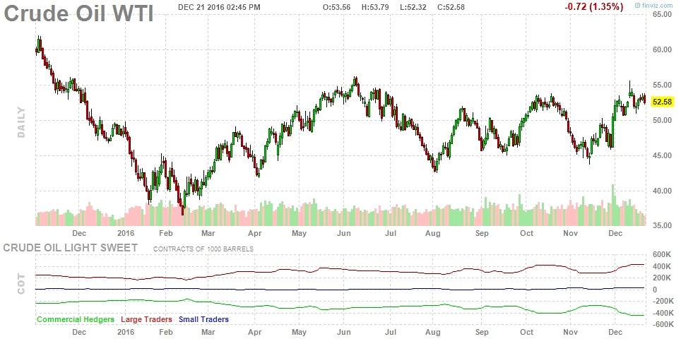 crude-oil-prices-consolidation-pattern-2016-chart